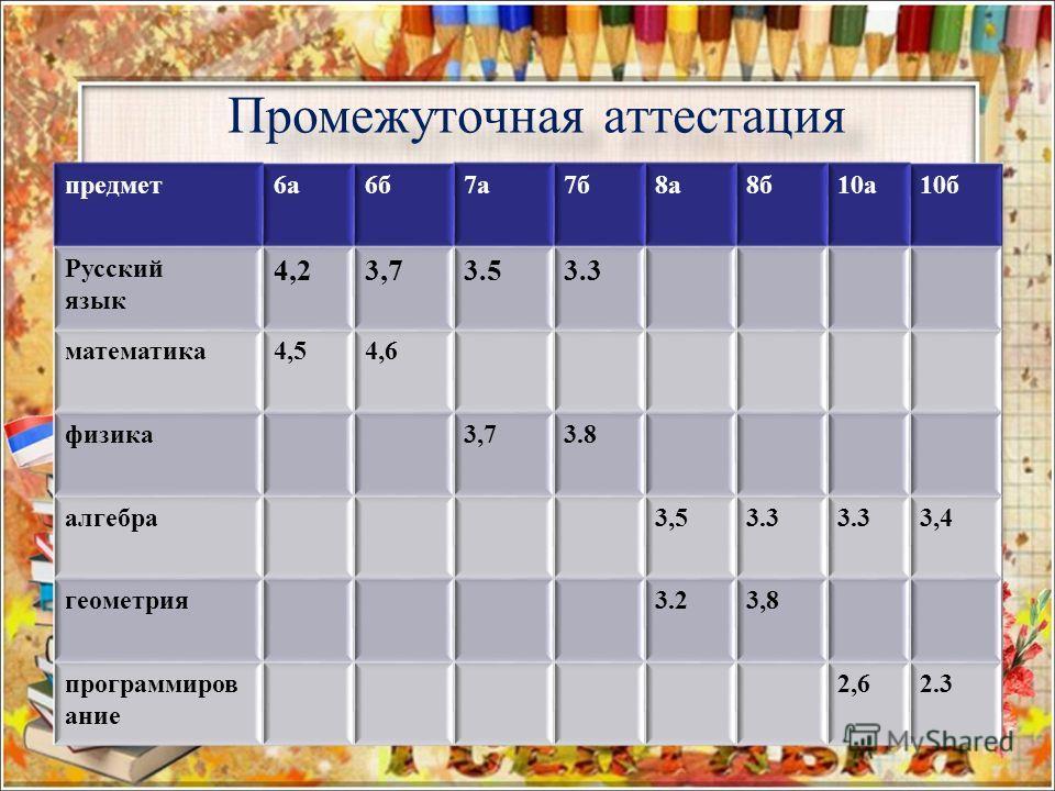 Промежуточная аттестация предмет6а6б7а7б8а8б10а10б Русский язык 4,23,73.53.3 математика4,54,6 физика3,73.8 алгебра3,53.3 3,4 геометрия3.23,8 программиров ание 2,62.3