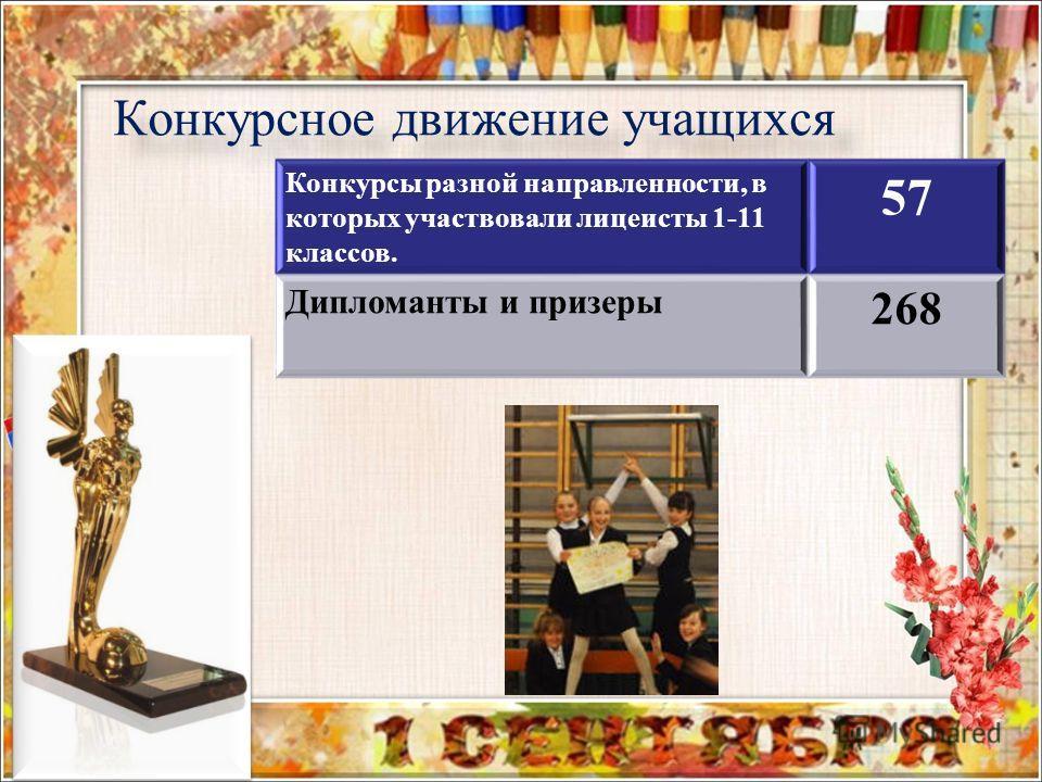 Конкурсное движение учащихся Конкурсы разной направленности, в которых участвовали лицеисты 1-11 классов. 57 Дипломанты и призеры 268