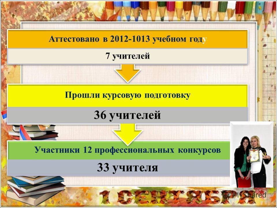 Участники 12 профессиональных конкурсов 33 учителя Прошли курсовую подготовку 36 учителей Аттестовано в 2012-1013 учебном году 7 учителей