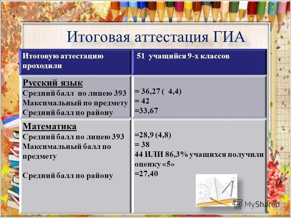 Итоговая аттестация ГИА Итоговую аттестацию проходили 51 учащийся 9-х классов Русский язык Средний балл по лицею 393 Максимальный по предмету Средний балл по району = 36,27 ( 4,4) = 42 =33,67 Математика Средний балл по лицею 393 Максимальный балл по