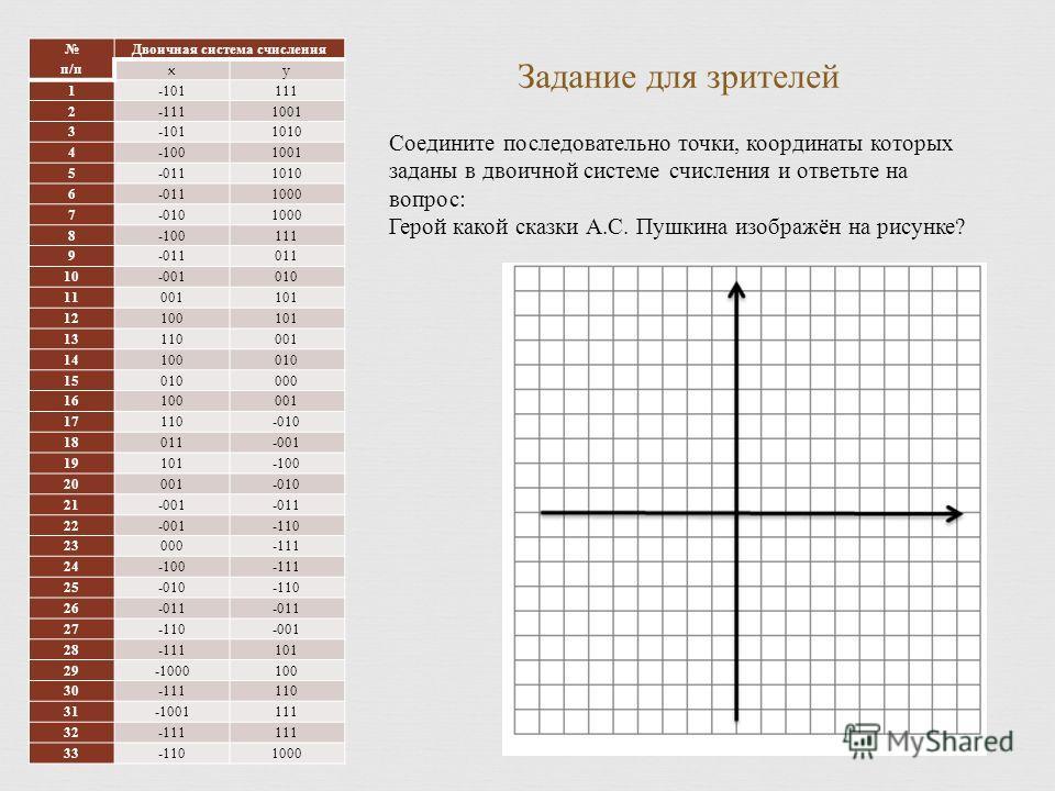 Соедините последовательно точки, координаты которых заданы в двоичной системе счисления и ответьте на вопрос : Герой какой сказки А. С. Пушкина изображён на рисунке ? п / п Двоичная система счисления xy 1 -101111 2 -1111001 3 -1011010 4 -1001001 5 -0