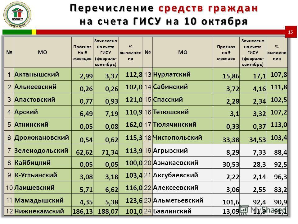 Перечисление средств граждан на счета ГИСУ на 10 октября 15