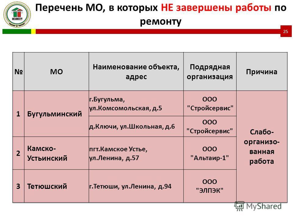 Перечень МО, в которых НЕ завершены работы по ремонту 25