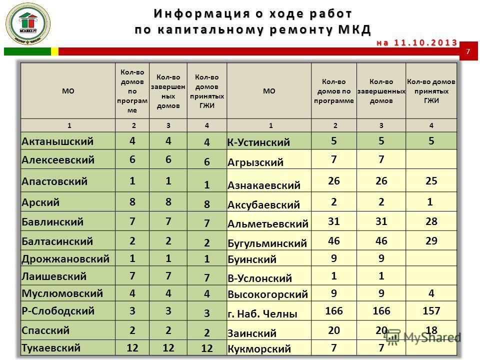 Информация о ходе работ по капитальному ремонту МКД на 11.10.2013 7
