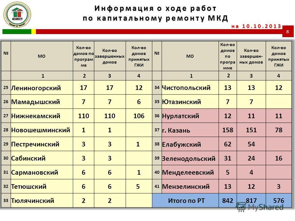 8 Информация о ходе работ по капитальному ремонту МКД на 10.10.2013