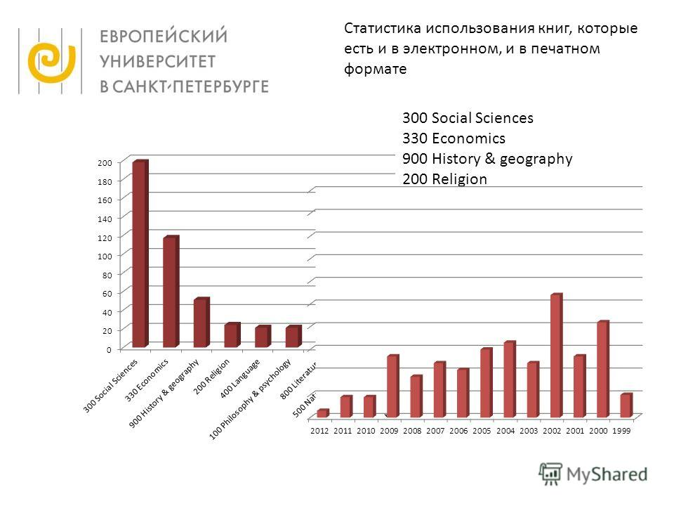 Статистика использования книг, которые есть и в электронном, и в печатном формате 300 Social Sciences 330 Economics 900 History & geography 200 Religion 400 Language 100 Philosophy & psychology