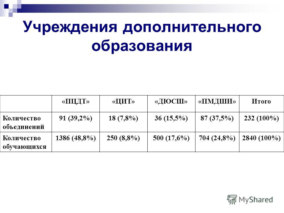 Учреждения дополнительного образования «ПЦДТ»«ЦИТ»«ДЮСШ»«ПМДШИ»Итого Количество объединений 91 (39,2%)18 (7,8%)36 (15,5%)87 (37,5%)232 (100%) Количество обучающихся 1386 (48,8%)250 (8,8%)500 (17,6%)704 (24,8%)2840 (100%)