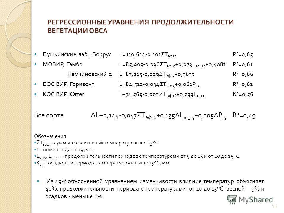 РЕГРЕССИОННЫЕ УРАВНЕНИЯ ПРОДОЛЖИТЕЛЬНОСТИ ВЕГЕТАЦИИ ОВСА Пушкинские лаб., Боррус L=110,614-0,101 Σ T эф 15 R 2 =0,65 МОВИР, Гамбо L=85,905-0,036 Σ T эф 15 +0,073L 10_15 +0,408tR 2 =0,61 Немчиновский 2 L=87,215-0,029 Σ T эф 15 +0,363t R 2 =0,66 ЕОС ВИ