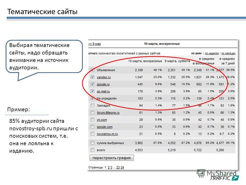 Выбирая тематические сайты, надо обращать внимание на источник аудитории. 85% аудитории сайта novostroy-spb.ru пришли с поисковых систем, т.е. она не лояльна к изданию. Пример: Тематические сайты