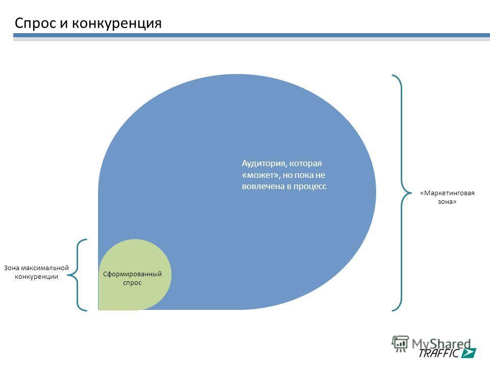 Сформированный спрос Аудитория, которая «может», но пока не вовлечена в процесс Зона максимальной конкуренции «Маркетинговая зона» Спрос и конкуренция