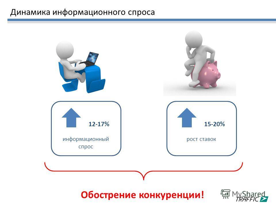 Динамика информационного спроса 12-17% информационный спрос 15-20% рост ставок Обострение конкуренции!