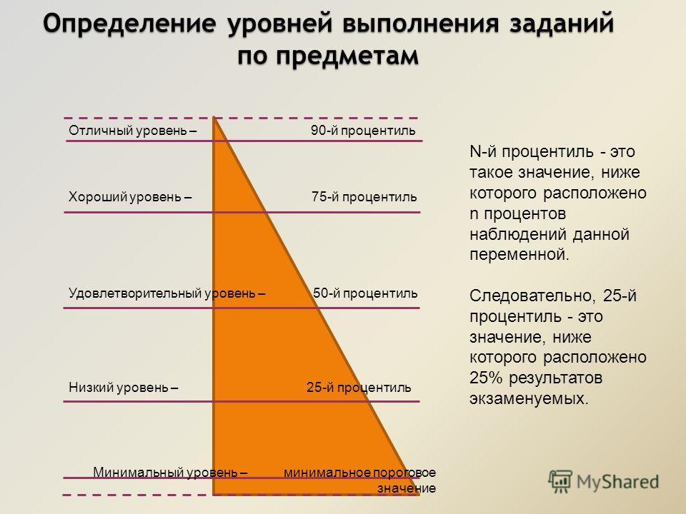 Определение уровней выполнения заданий по предметам N-й процентиль - это такое значение, ниже которого расположено n процентов наблюдений данной переменной. Следовательно, 25-й процентиль - это значение, ниже которого расположено 25% результатов экза