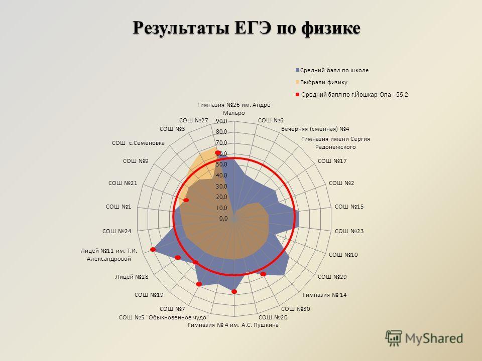 Результаты ЕГЭ по физике Средний балл по г.Йошкар-Ола - 55,2