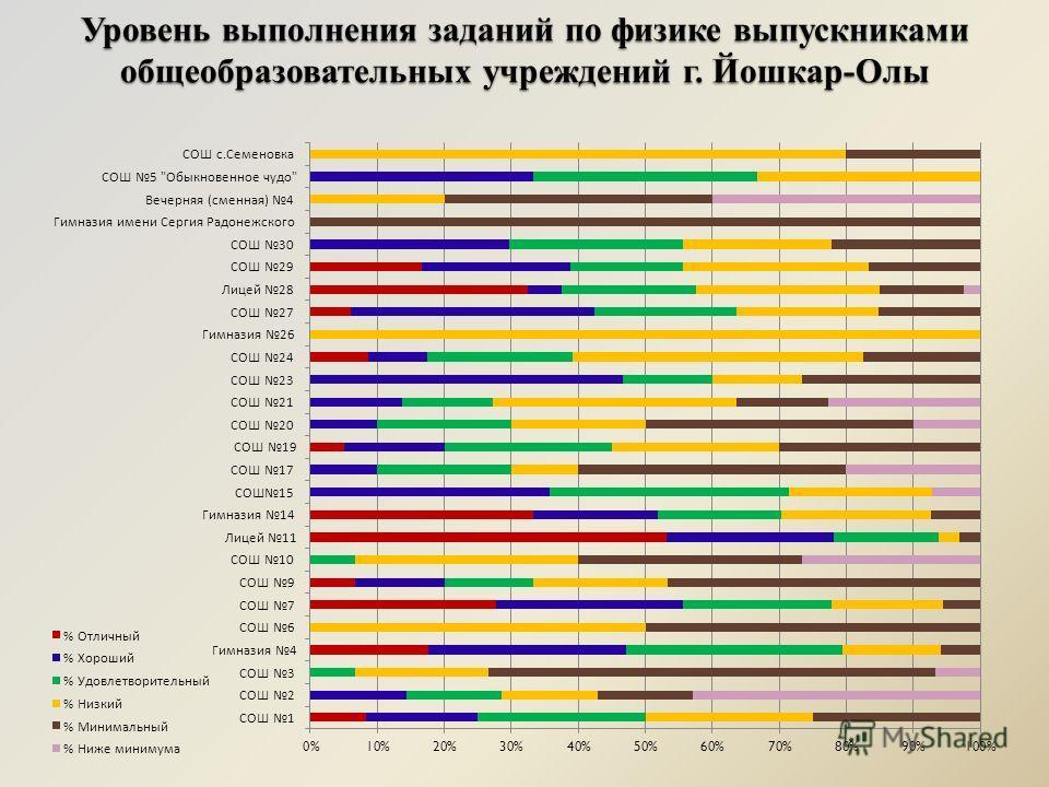 Уровень выполнения заданий по физике выпускниками общеобразовательных учреждений г. Йошкар-Олы