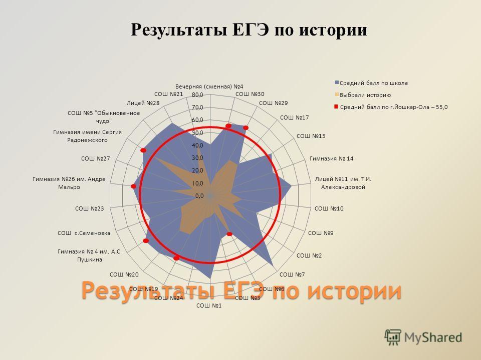 Результаты ЕГЭ по истории Средний балл по г.Йошкар-Ола – 55,0 Результаты ЕГЭ по истории