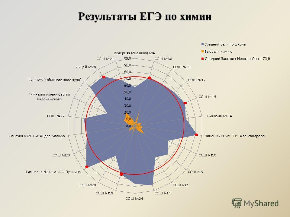 Результаты ЕГЭ по химии Средний балл по г.Йошкар-Ола – 73,9