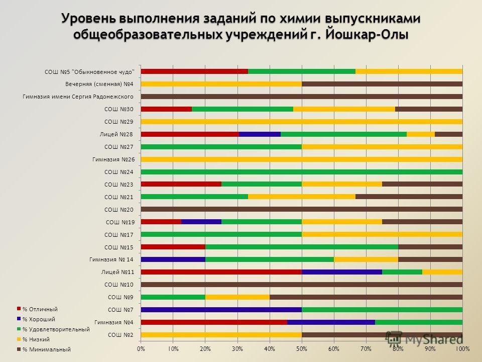 Уровень выполнения заданий по химии выпускниками общеобразовательных учреждений г. Йошкар-Олы