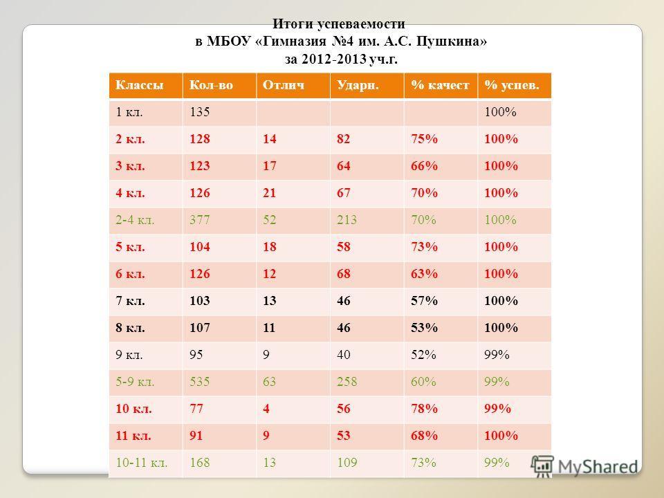 Итоги успеваемости в МБОУ «Гимназия 4 им. А.С. Пушкина» за 2012-2013 уч.г. КлассыКол-воОтличУдарн.% качест% успев. 1 кл.135100% 2 кл.128148275%100% 3 кл.123176466%100% 4 кл.126216770%100% 2-4 кл.3775221370%100% 5 кл.104185873%100% 6 кл.126126863%100%