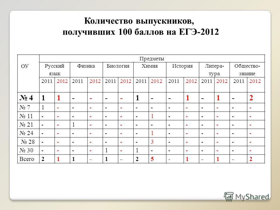 ОУ Предметы Русский язык ФизикаБиологияХимияИстория Литера- тура Общество- знание 2011 2012 2011 2012 2011 2012 2011 2012 2011 2012 2011 2012 2011 2012 411----1--1-1-2 71------------- 11-------1------ 21--1----------- 24-------1------ 28-------3-----