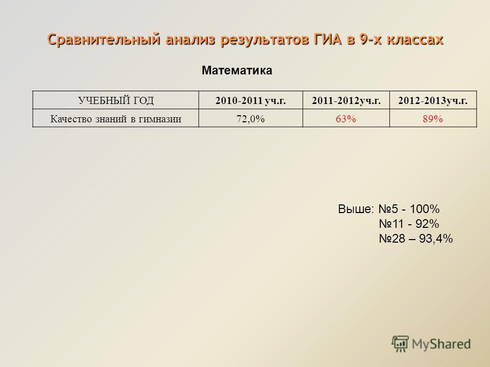 Сравнительный анализ результатов ГИА в 9-х классах Математика УЧЕБНЫЙ ГОД2010-2011 уч.г.2011-2012уч.г.2012-2013уч.г. Качество знаний в гимназии72,0%63%89% Выше: 5 - 100% 11 - 92% 28 – 93,4%