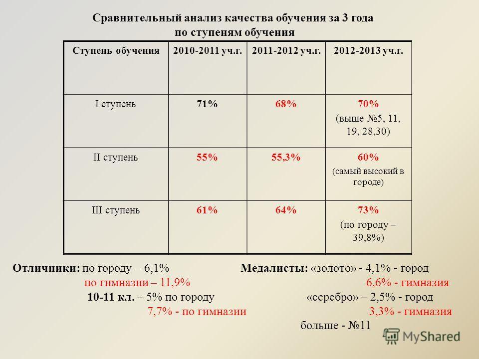 Сравнительный анализ качества обучения за 3 года по ступеням обучения Ступень обучения2010-2011 уч.г.2011-2012 уч.г.2012-2013 уч.г. I ступень71%68%70% (выше 5, 11, 19, 28,30) II ступень55%55,3%60% (самый высокий в городе) III ступень61%64%73% (по гор