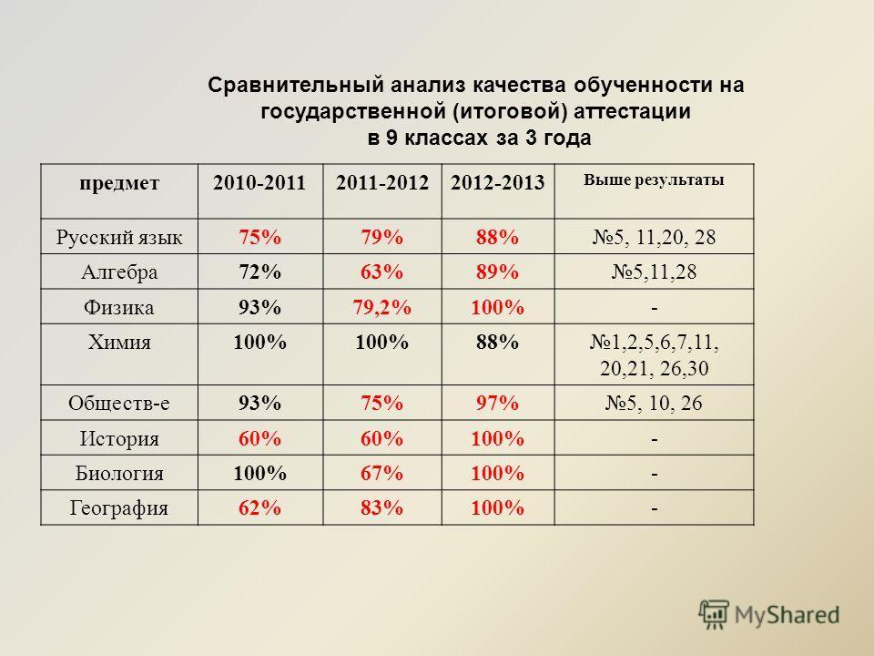 Сравнительный анализ качества обученности на государственной (итоговой) аттестации в 9 классах за 3 года предмет2010-20112011-20122012-2013 Выше результаты Русский язык75%79%88%5, 11,20, 28 Алгебра72%63%89%5,11,28 Физика93%79,2%100%- Химия100% 88%1,2