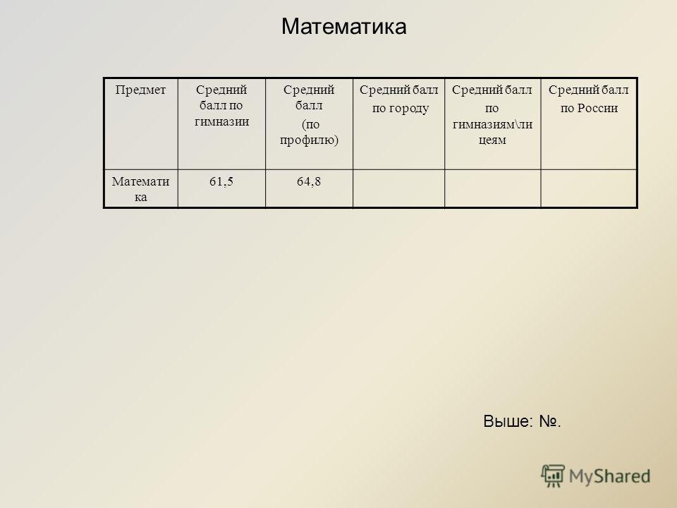 ПредметСредний балл по гимназии Средний балл (по профилю) Средний балл по городу Средний балл по гимназиям\ли цеям Средний балл по России Математи ка 61,564,8 Математика Выше:.