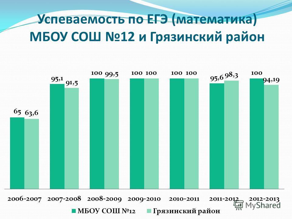 Успеваемость по ЕГЭ (математика) МБОУ СОШ 12 и Грязинский район