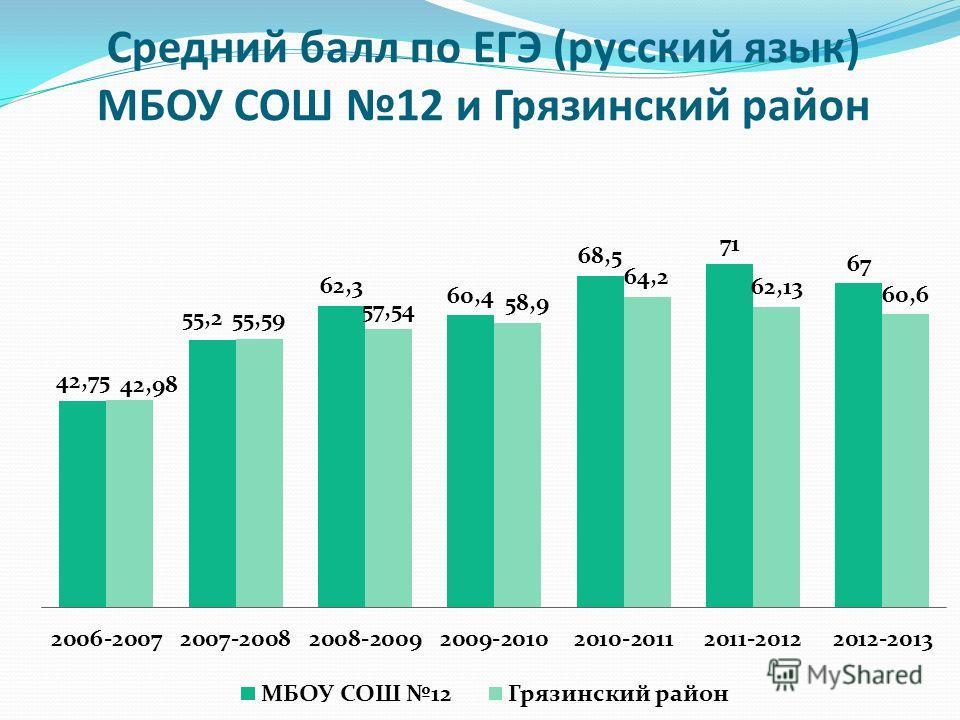 Средний балл по ЕГЭ (русский язык) МБОУ СОШ 12 и Грязинский район