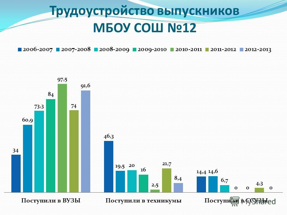 Трудоустройство выпускников МБОУ СОШ 12