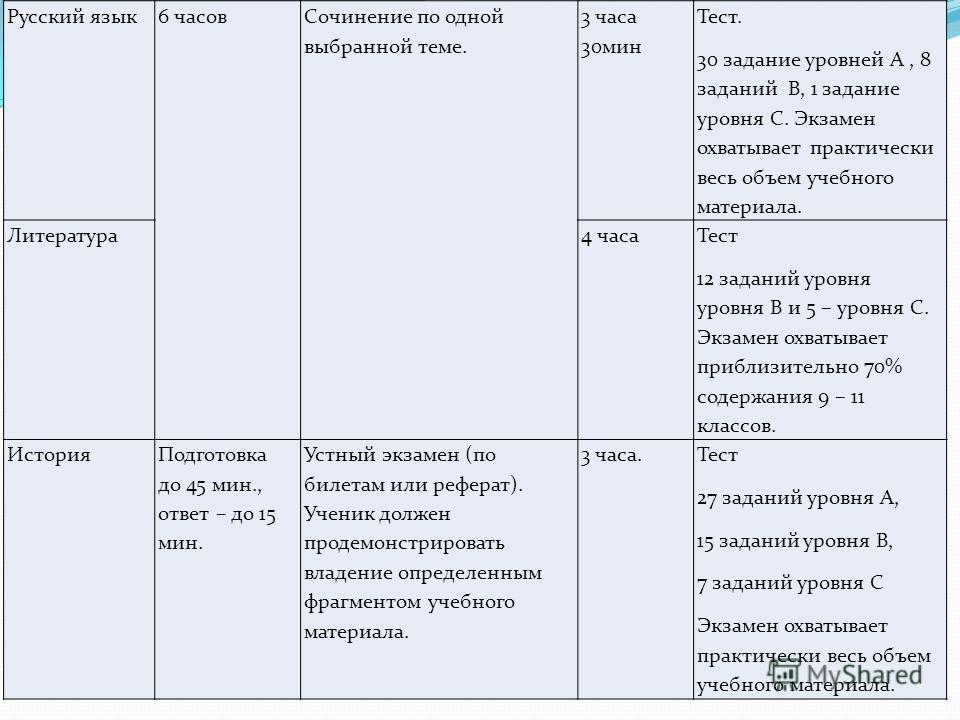 Русский язык6 часов Сочинение по одной выбранной теме. 3 часа 30мин Тест. 30 задание уровней А, 8 заданий В, 1 задание уровня С. Экзамен охватывает практически весь объем учебного материала. Литература4 часа Тест 12 заданий уровня уровня В и 5 – уров