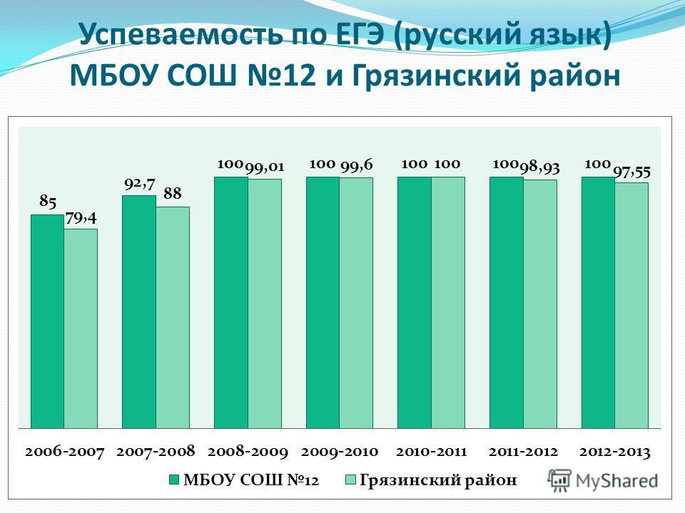 Успеваемость по ЕГЭ (русский язык) МБОУ СОШ 12 и Грязинский район