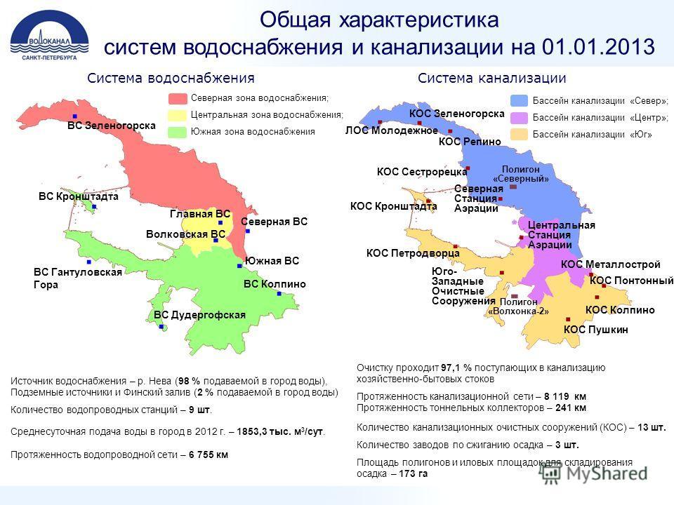 Северная зона водоснабжения; Центральная зона водоснабжения; Южная зона водоснабжения Источник водоснабжения – р. Нева (98 % подаваемой в город воды), Подземные источники и Финский залив (2 % подаваемой в город воды) Количество водопроводных станций