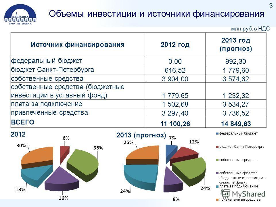 Объемы инвестиции и источники финансирования 3 Источник финансирования2012 год 2013 год (прогноз) федеральный бюджет 0,00992,30 бюджет Санкт-Петербурга 616,521 779,60 собственные средства 3 904,003 574,62 собственные средства (бюджетные инвестиции в