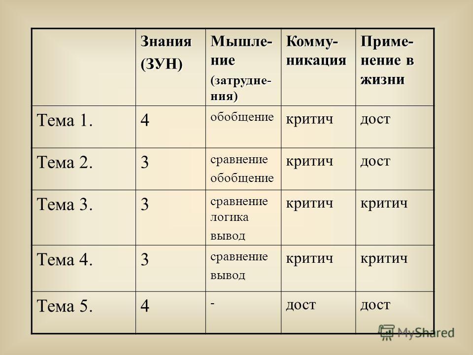 Знания(ЗУН) Мышле- ние (затрудне- ния) Комму- никация Приме- нение в жизни Тема 1.4 обобщение критичдост Тема 2.3 сравнение обобщение критичдост Тема 3.3 сравнение логика вывод критич Тема 4.3 сравнение вывод критич Тема 5.4 - дост
