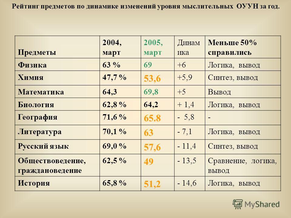 Рейтинг предметов по динамике изменений уровня мыслительных ОУУН за год. Предметы 2004, март 2005, март Динам ика Меньше 50% справились Физика63 %69+6Логика, вывод Химия47,7 % 53,6 +5,9Синтез, вывод Математика64,369,8+5Вывод Биология62,8 %64,2+ 1,4Ло