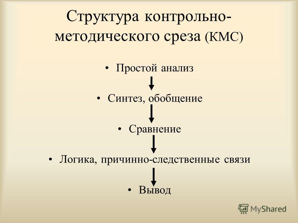 Структура контрольно- методического среза (КМС) Простой анализ Синтез, обобщение Сравнение Логика, причинно-следственные связи Вывод