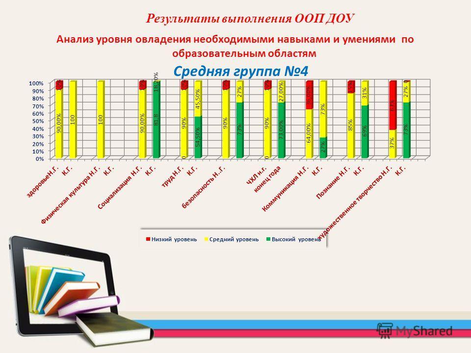 Анализ уровня овладения необходимыми навыками и умениями по образовательным областям Результаты выполнения ООП ДОУ Средняя группа 4