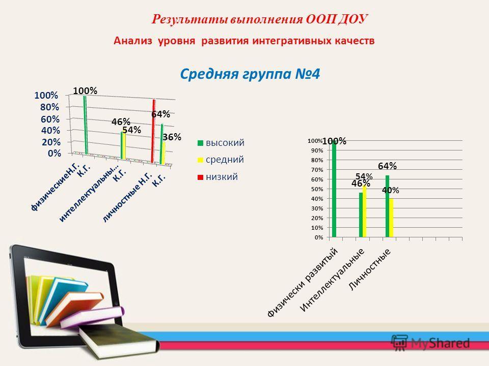 Анализ уровня развития интегративных качеств Результаты выполнения ООП ДОУ Средняя группа 4