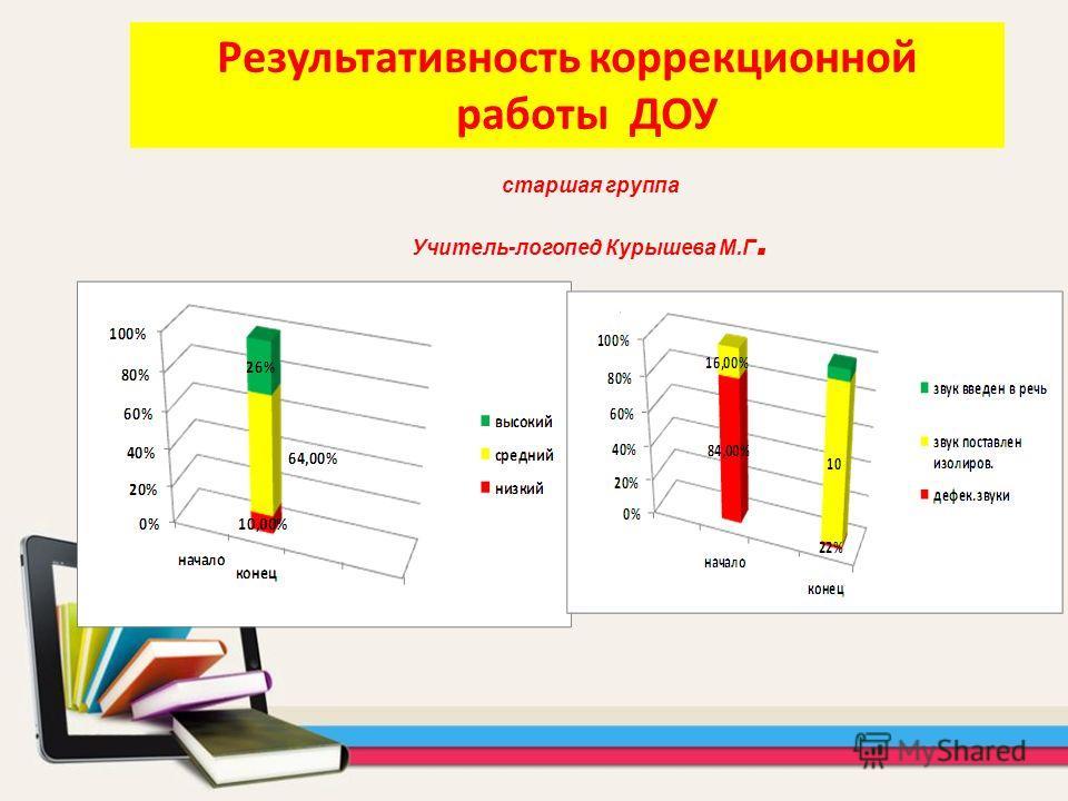 старшая группа Учитель-логопед Курышева М.Г. Результативность коррекционной работы ДОУ