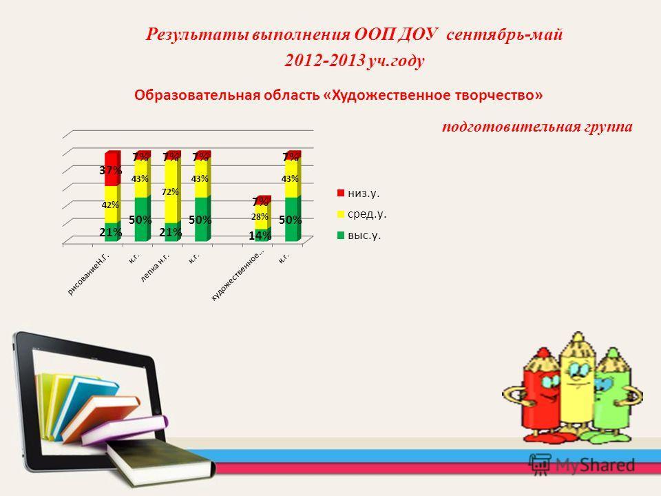 Образовательная область «Художественное творчество» Результаты выполнения ООП ДОУ сентябрь-май 2012-2013 уч.году подготовительная группа