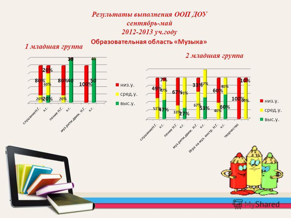 Образовательная область «Музыка» 1 младшая группа Результаты выполнения ООП ДОУ сентябрь-май 2012-2013 уч.году 2 младшая группа