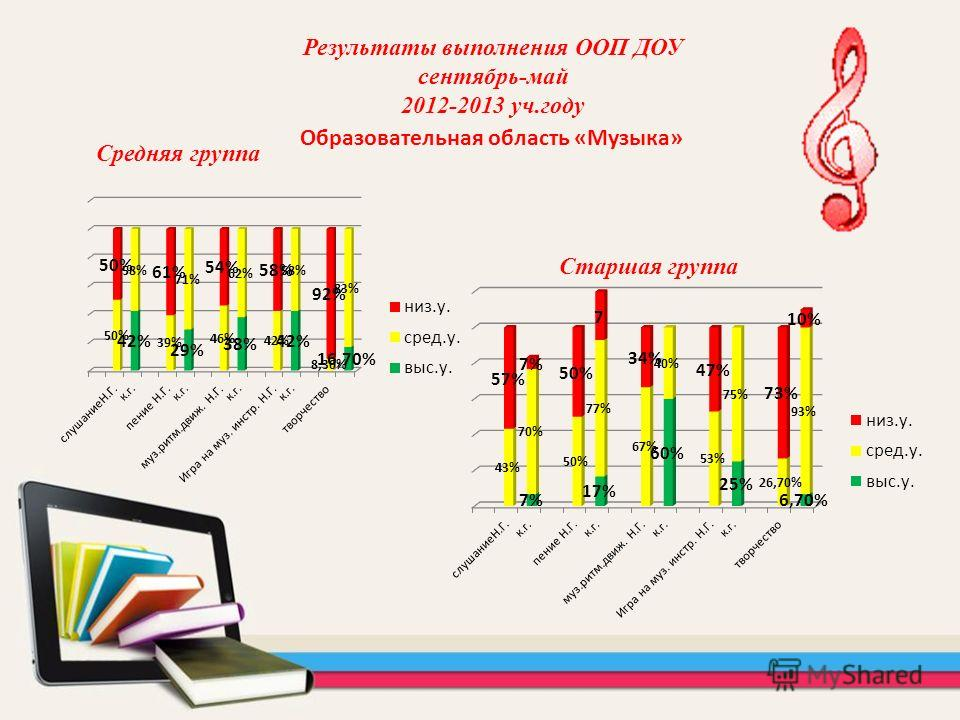 Образовательная область «Музыка» Средняя группа Результаты выполнения ООП ДОУ сентябрь-май 2012-2013 уч.году Старшая группа