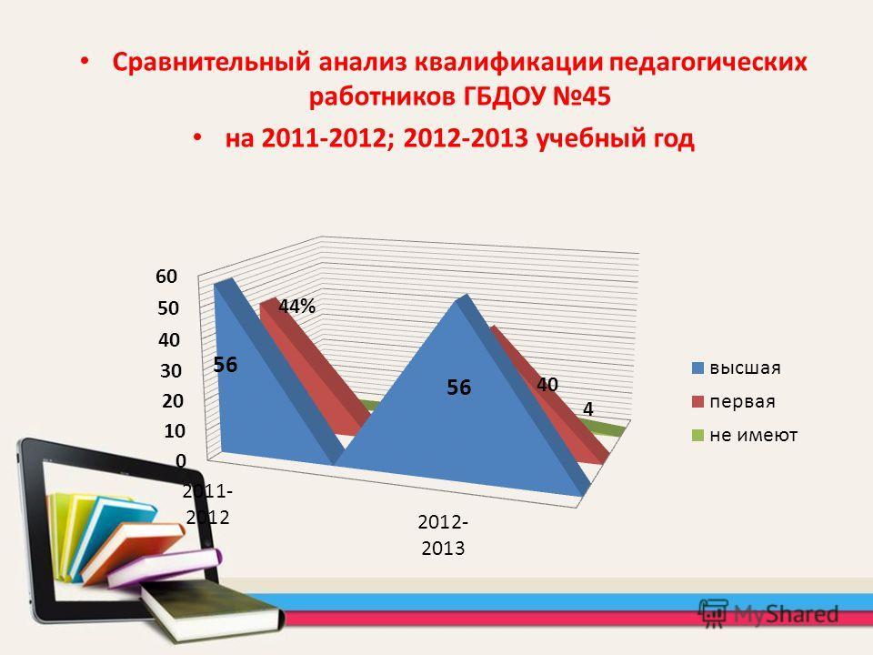 Сравнительный анализ квалификации педагогических работников ГБДОУ 45 на 2011-2012; 2012-2013 учебный год