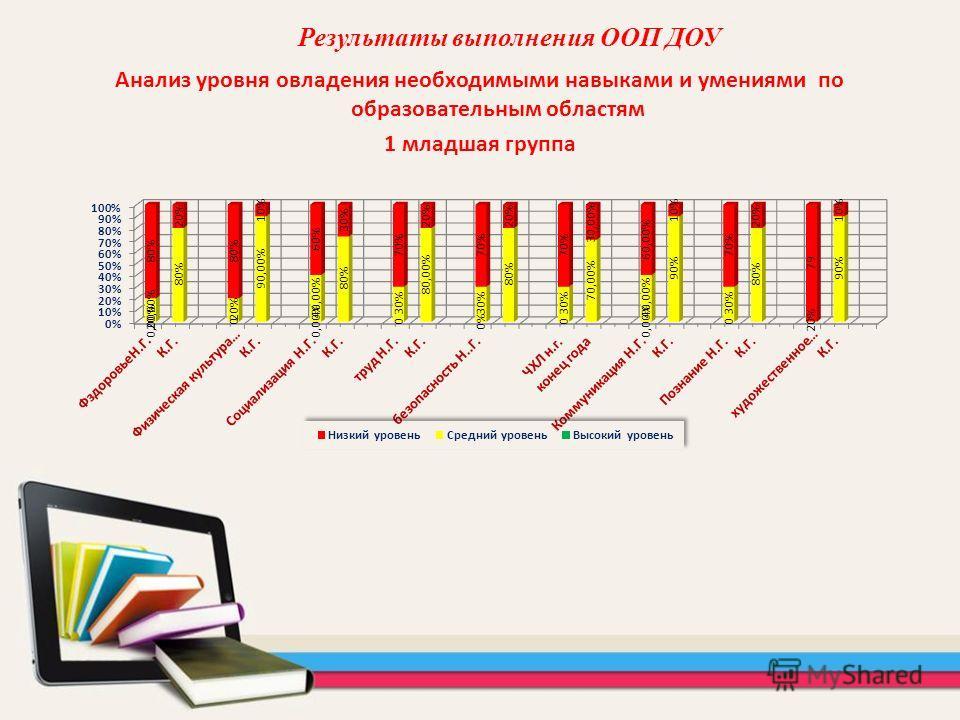 Анализ уровня овладения необходимыми навыками и умениями по образовательным областям 1 младшая группа Результаты выполнения ООП ДОУ