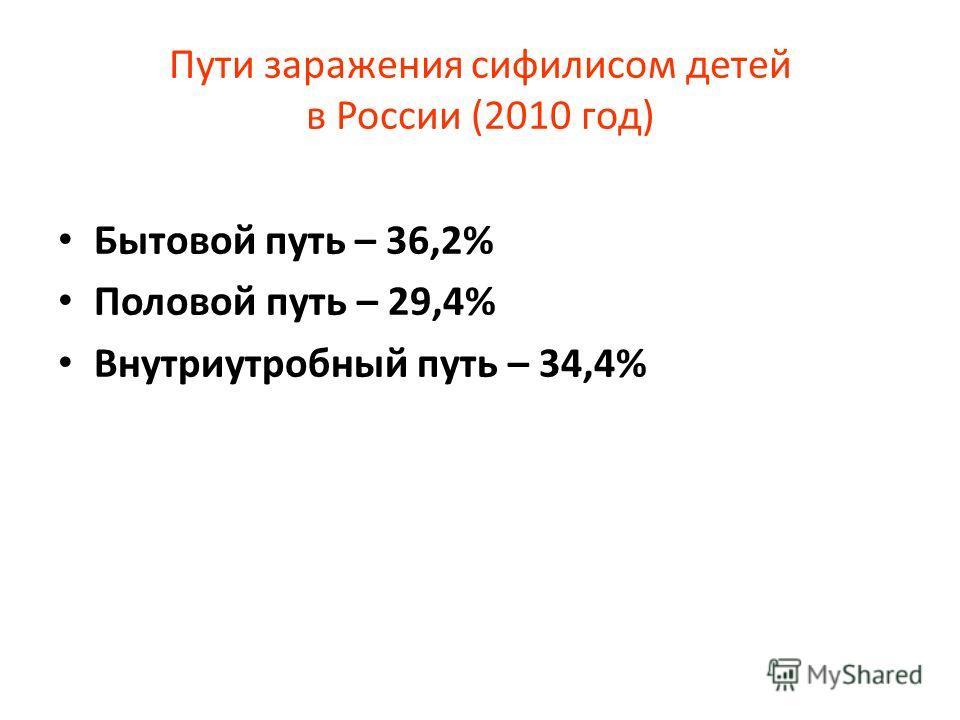 Пути заражения сифилисом детей в России (2010 год) Бытовой путь – 36,2% Половой путь – 29,4% Внутриутробный путь – 34,4%