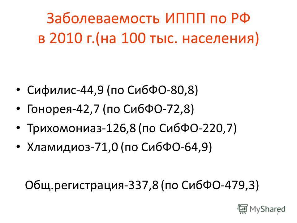 Заболеваемость ИППП по РФ в 2010 г.(на 100 тыс. населения) Сифилис-44,9 (по СибФО-80,8) Гонорея-42,7 (по СибФО-72,8) Трихомониаз-126,8 (по СибФО-220,7) Хламидиоз-71,0 (по СибФО-64,9) Общ.регистрация-337,8 (по СибФО-479,3) 7