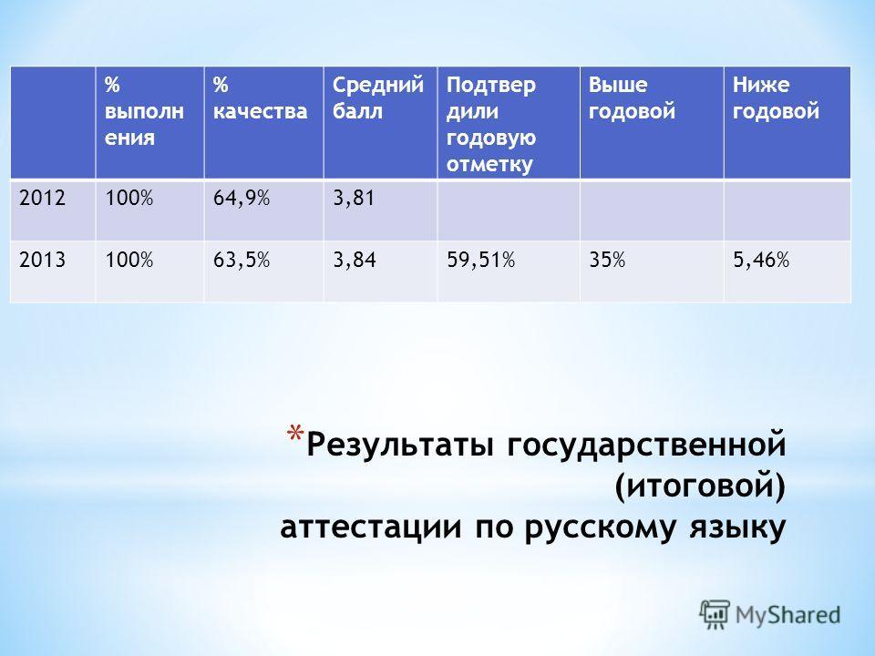 * Результаты государственной (итоговой) аттестации по русскому языку % выполн ения % качества Средний балл Подтвер дили годовую отметку Выше годовой Ниже годовой 2012100%64,9%3,81 2013100%63,5%3,8459,51%35%5,46%