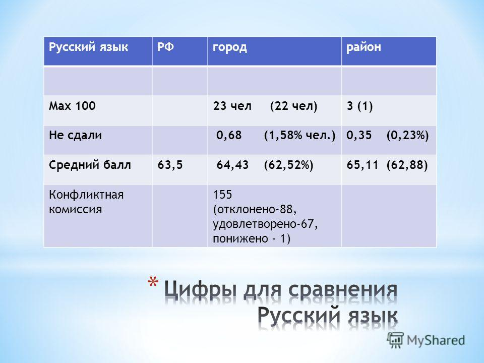 Русский языкРФгородрайон Max 10023 чел (22 чел)3 (1) Не сдали 0,68 (1,58% чел.)0,35 (0,23%) Средний балл63,5 64,43 (62,52%)65,11 (62,88) Конфликтная комиссия 155 (отклонено-88, удовлетворено-67, понижено - 1)