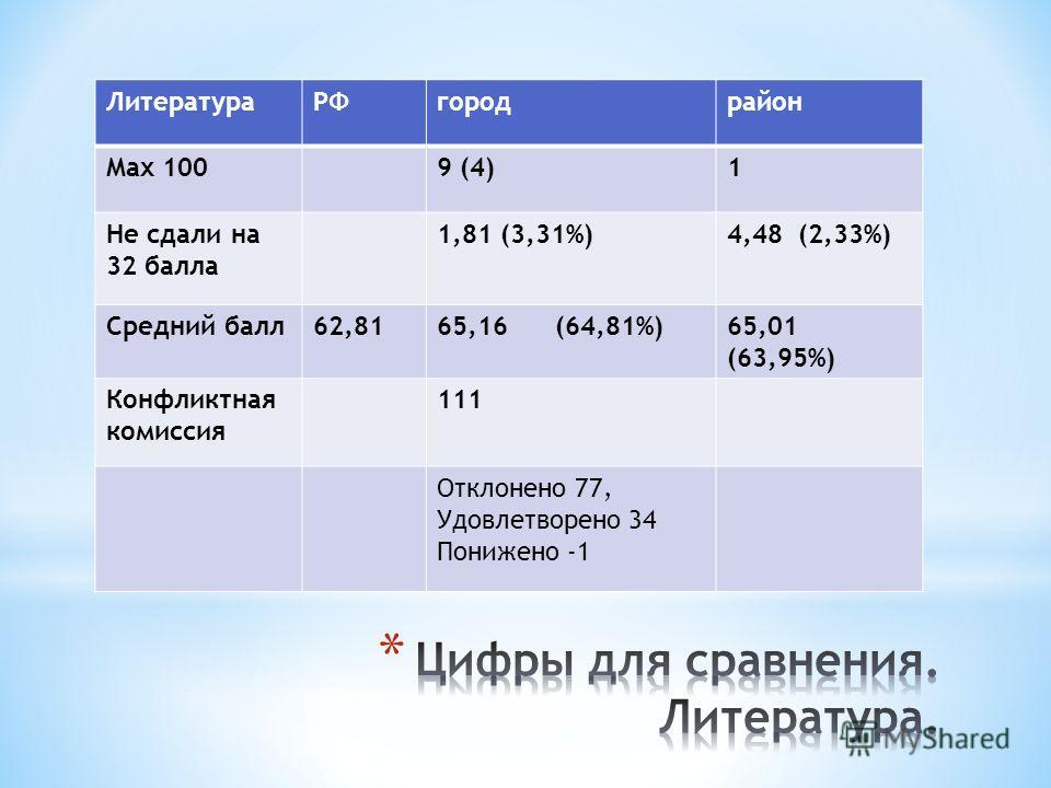ЛитератураРФгородрайон Max 1009 (4)1 Не сдали на 32 балла 1,81 (3,31%)4,48 (2,33%) Средний балл62,8165,16 (64,81%)65,01 (63,95%) Конфликтная комиссия 111 Отклонено 77, Удовлетворено 34 Понижено -1